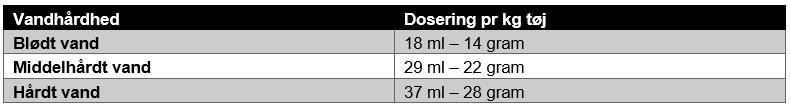 100290 VikVask kulørt dosering.PNG