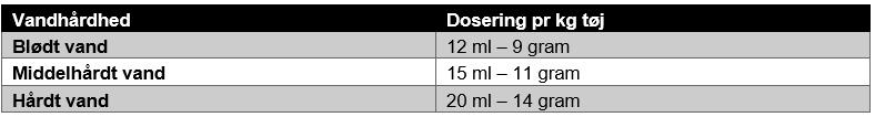100291 VikVask sensitiv dosering.PNG